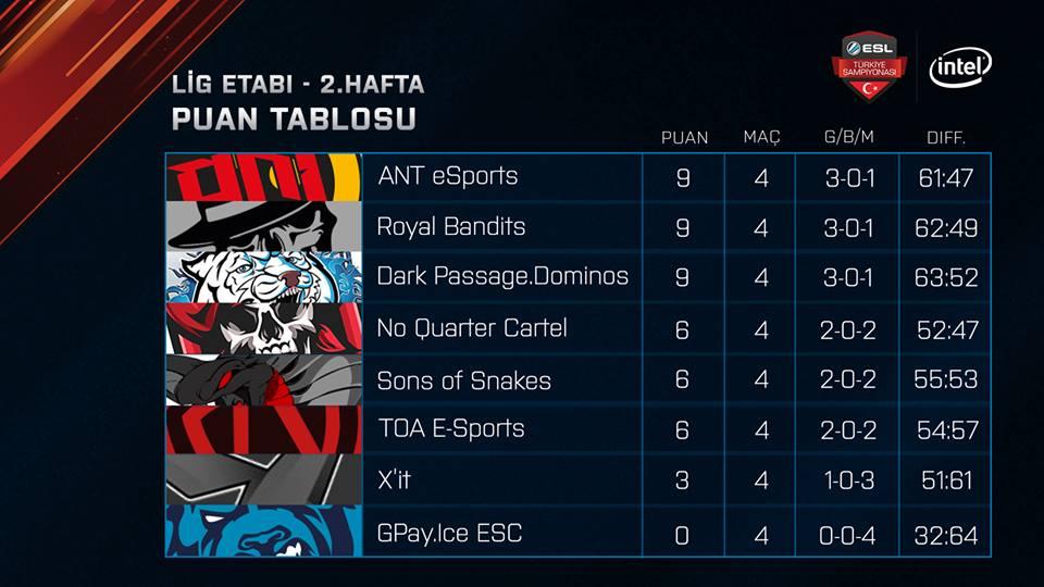 ESL Türkiye Şampiyonası ikinci hafta