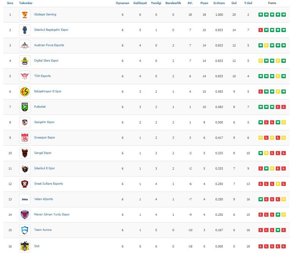 pro elite league, pel, fifa 19, fifa 2019, göztepe gaming