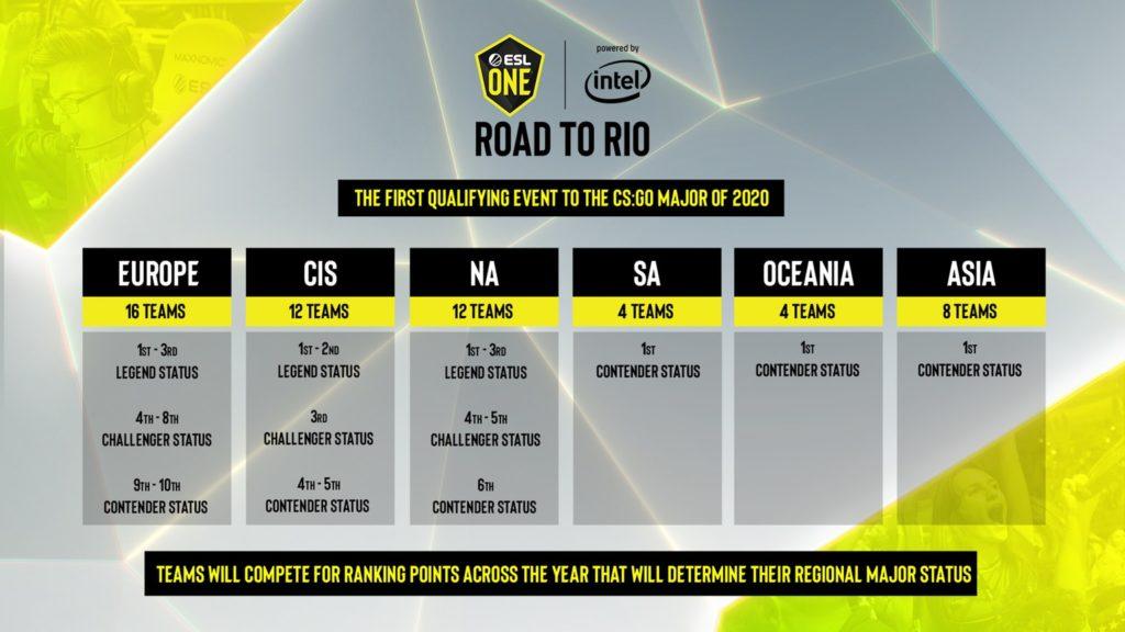 ESL One: Road to Rio takımları!