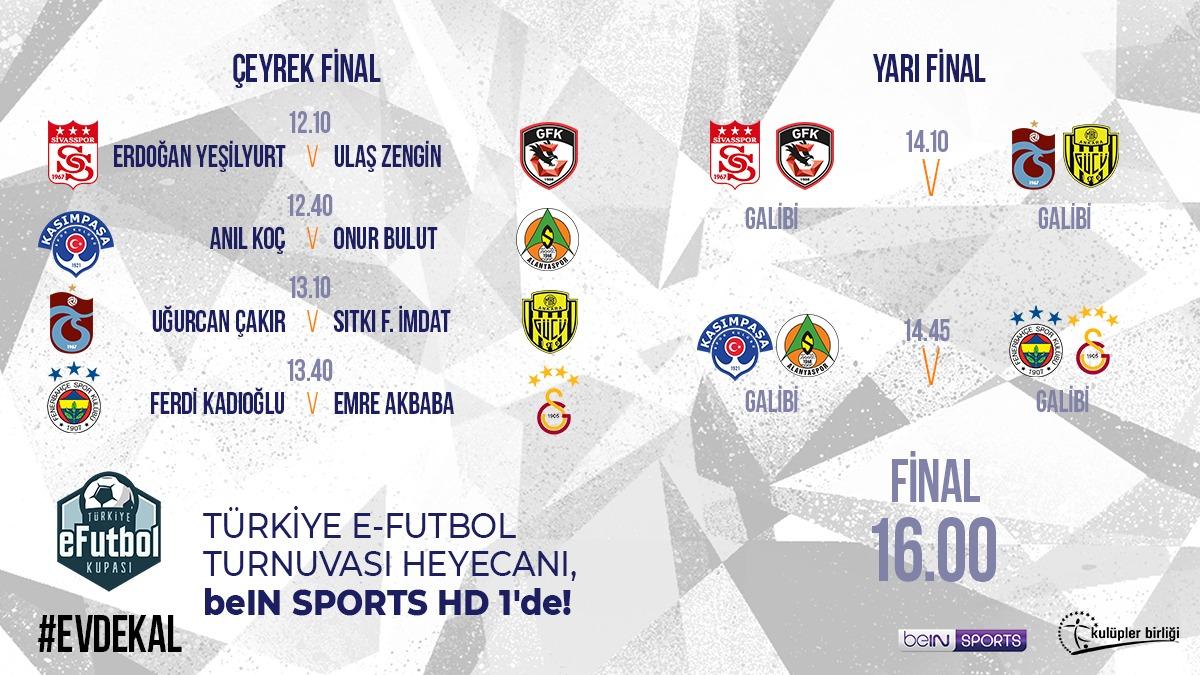 Türkiye E-Futbol Turnuvası'nda final programı belli oldu