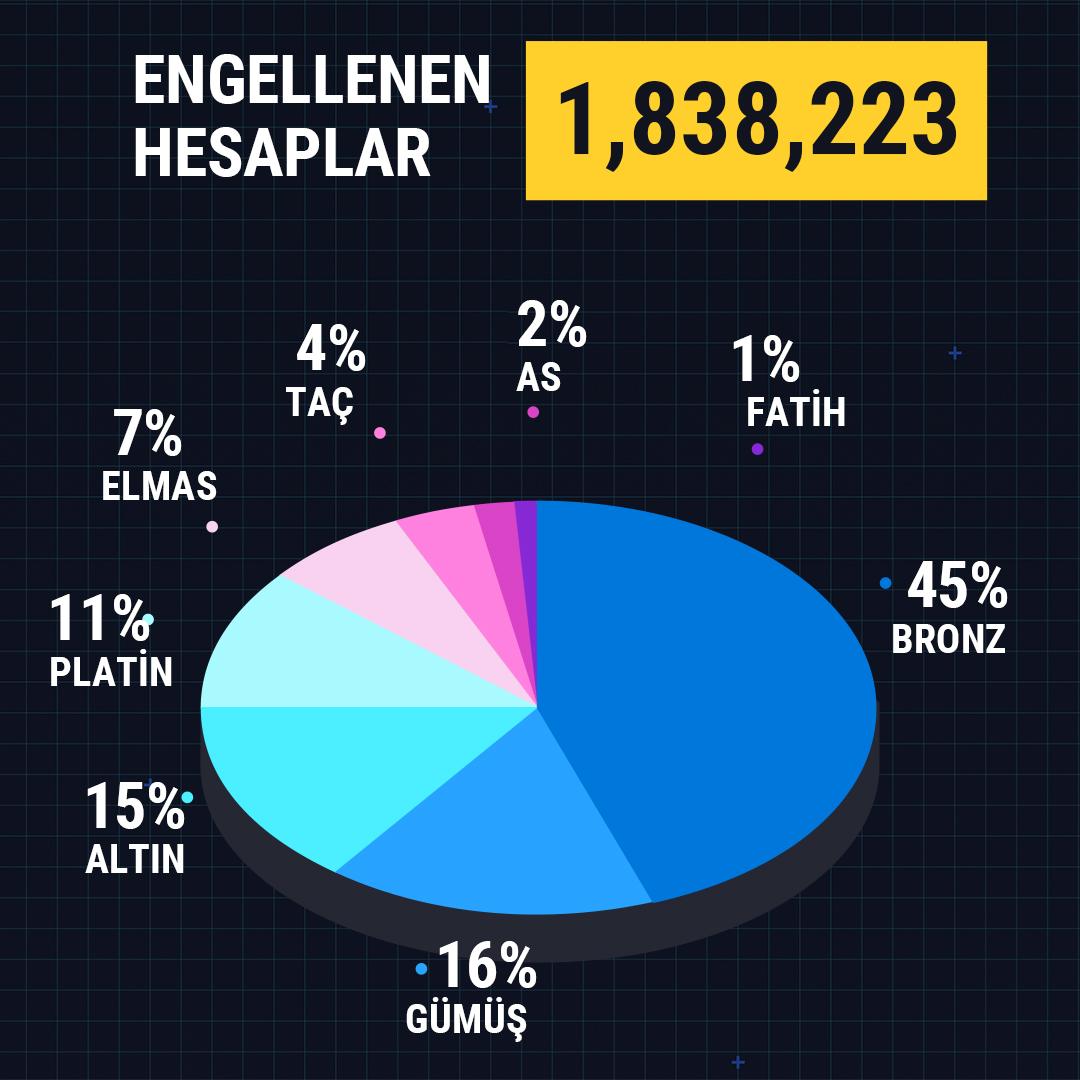 PUBG Mobile, 1.838.223 hileciyi banladığını açıkladı