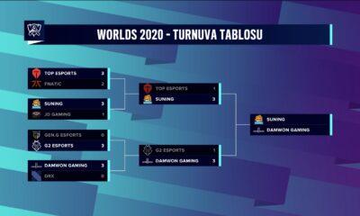2020 dünya şampiyonası finali
