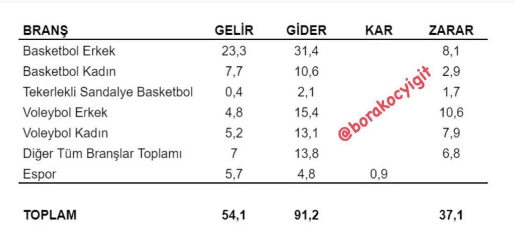 Galatasaray 2021 yılında sadece espor branşının kar etmesini planlıyor