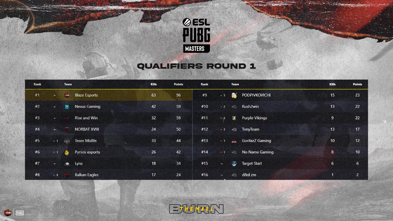 PUBG Masters Qualifiers Spring