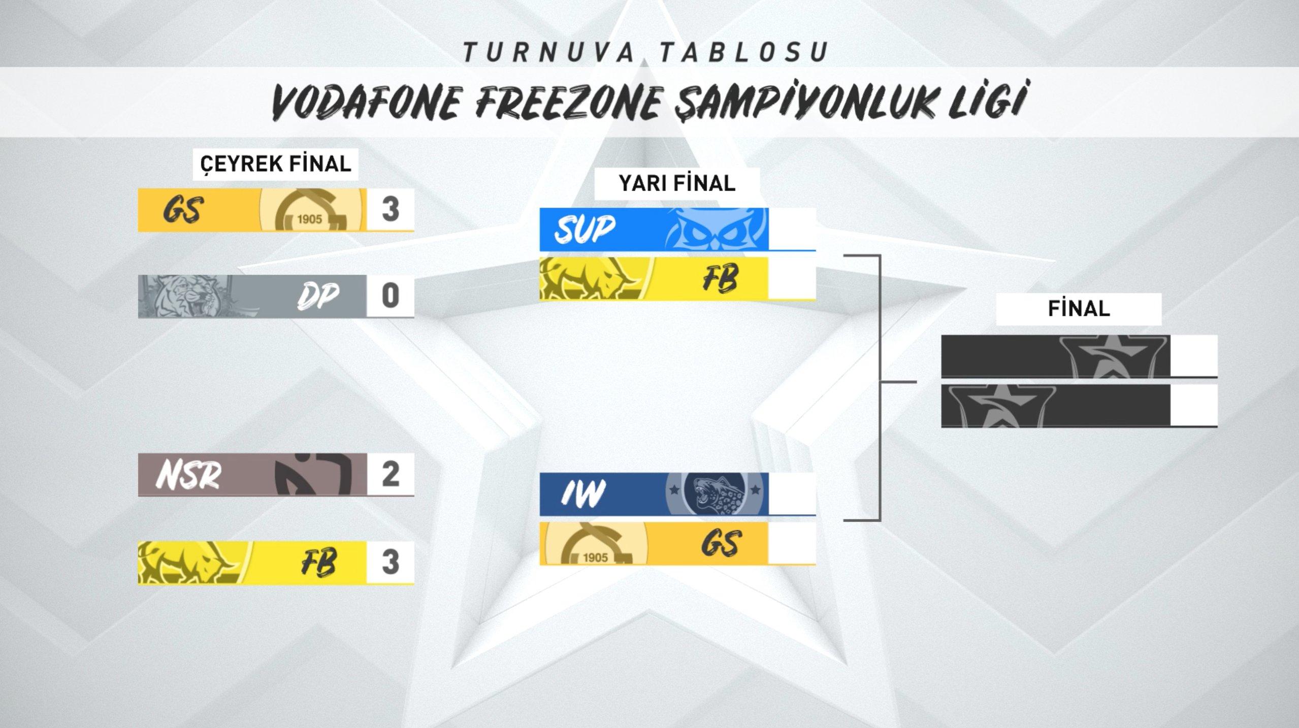 VFŞL 2021 Kış Mevsimi yarı finalleri