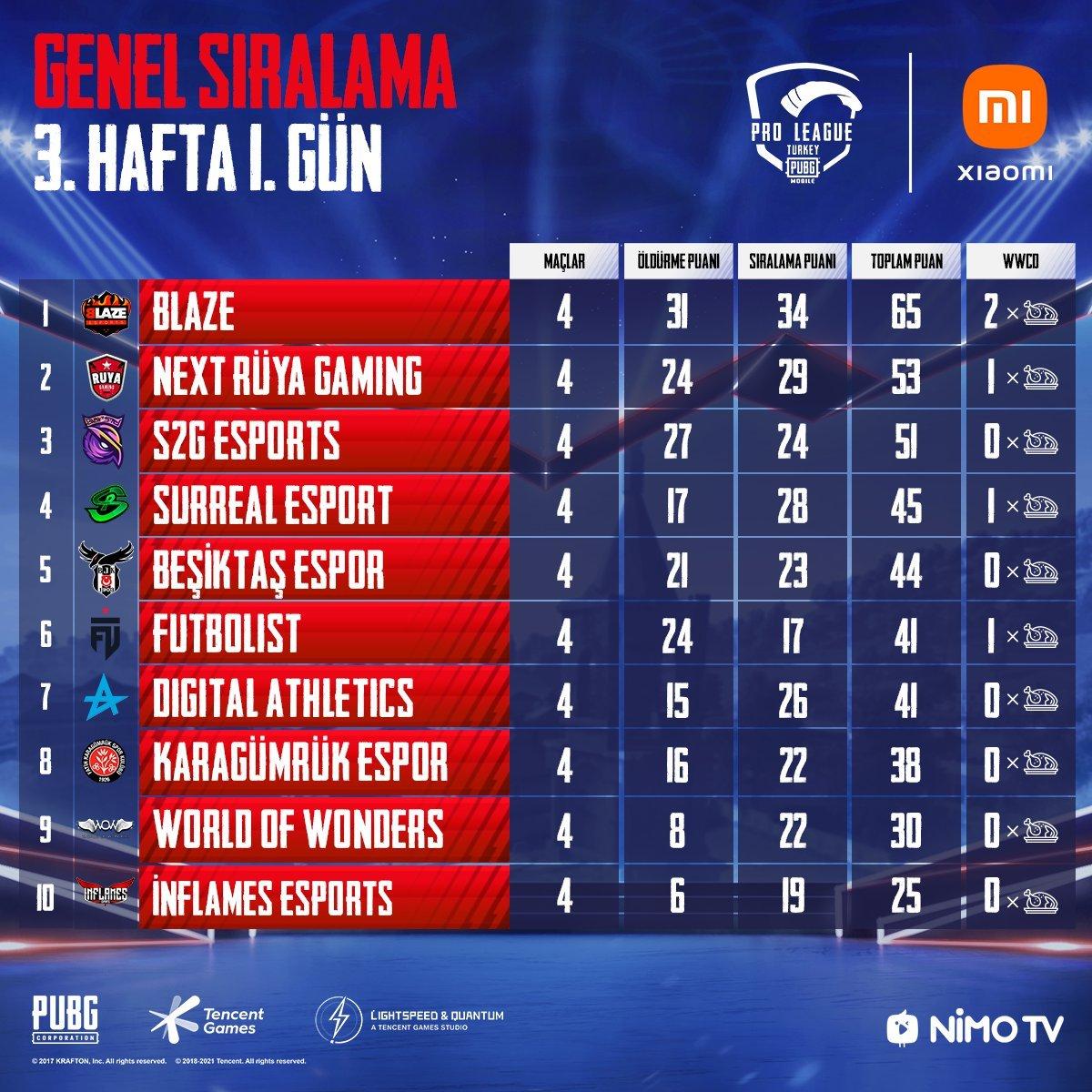 PUBG Mobile Pro League Türkiye 3