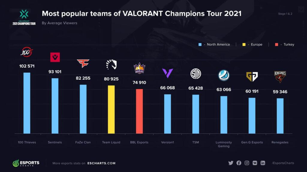 BBL Esports VCT 2021 1. ve 2. aşamalarda en popüler takımlar arasında yer aldı