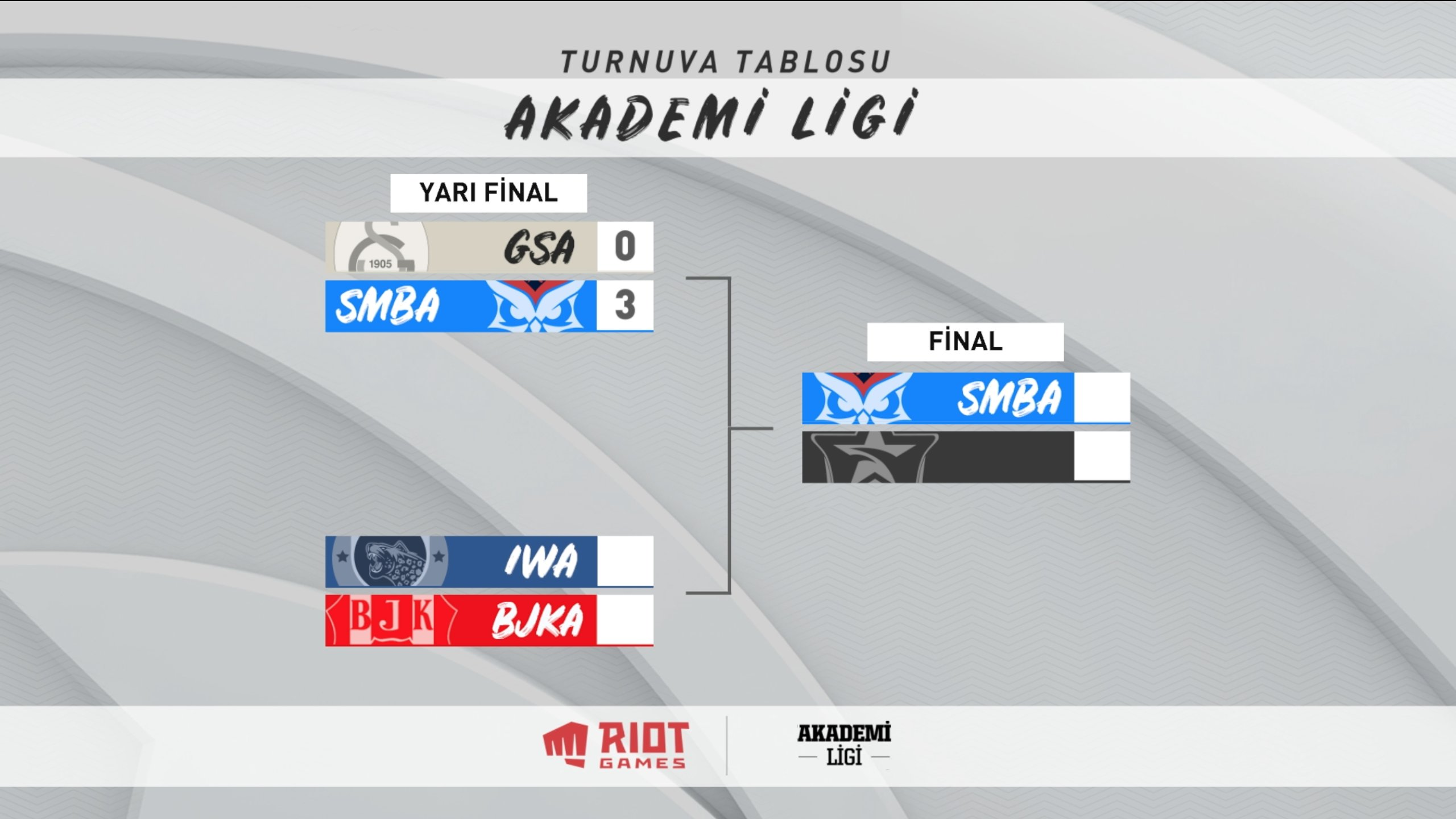 2021 Akademi Ligi Final
