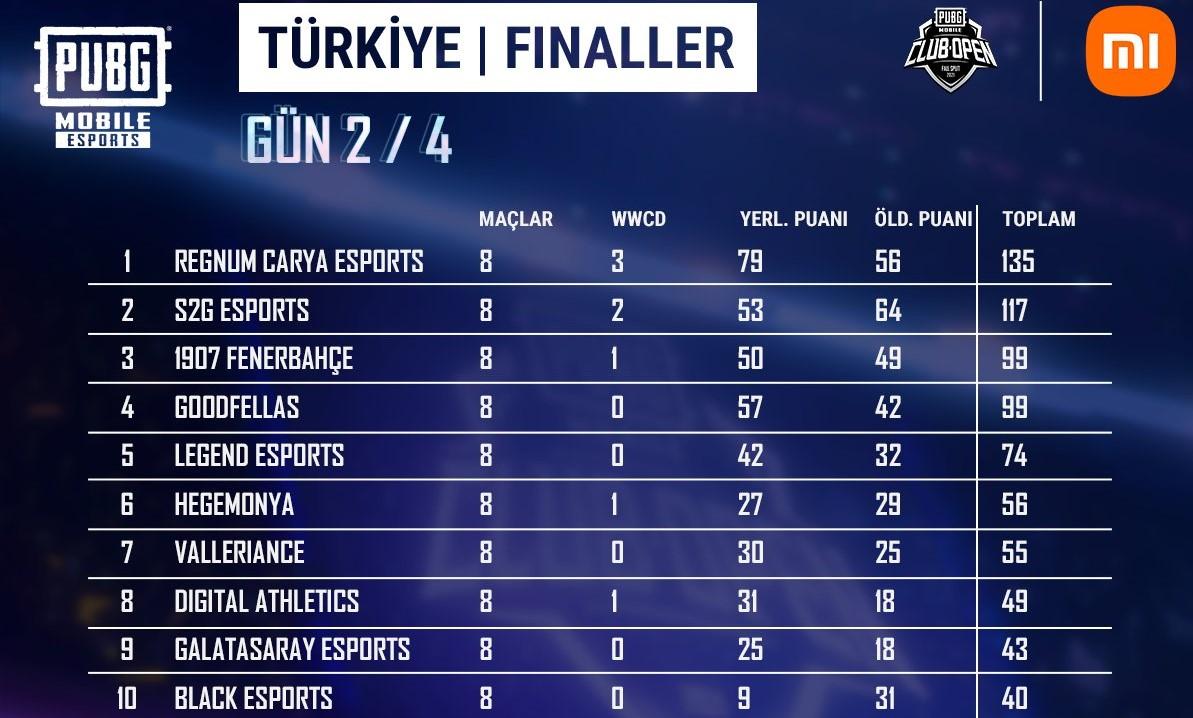 PMCO Türkiye Finalleri