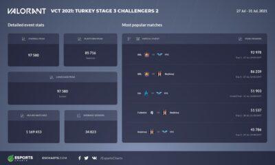 VCT 2021 Türkiye