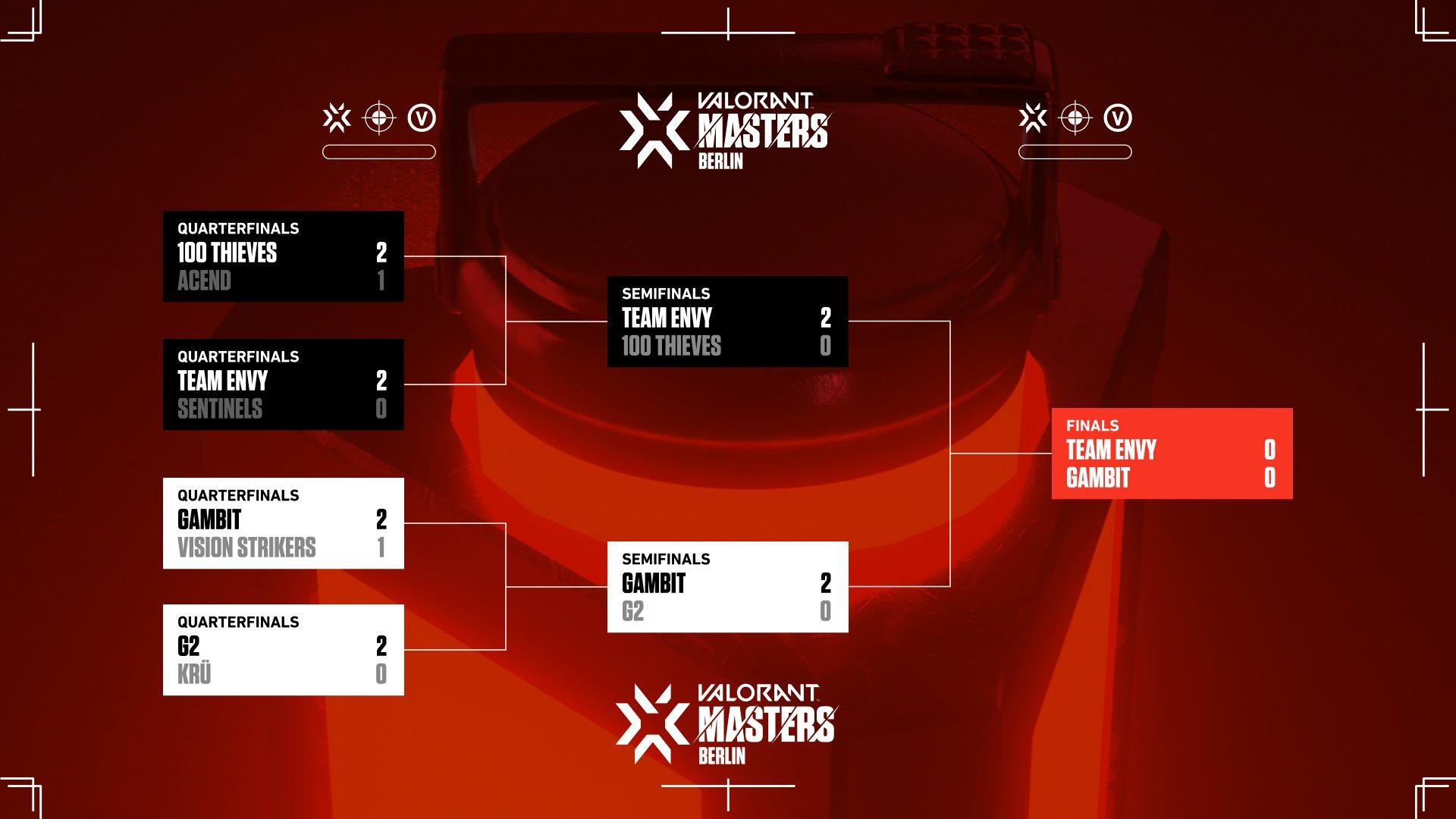 VALORANT Masters Berlin Büyük finali